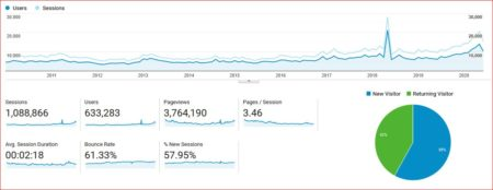Sessions and Users per Month